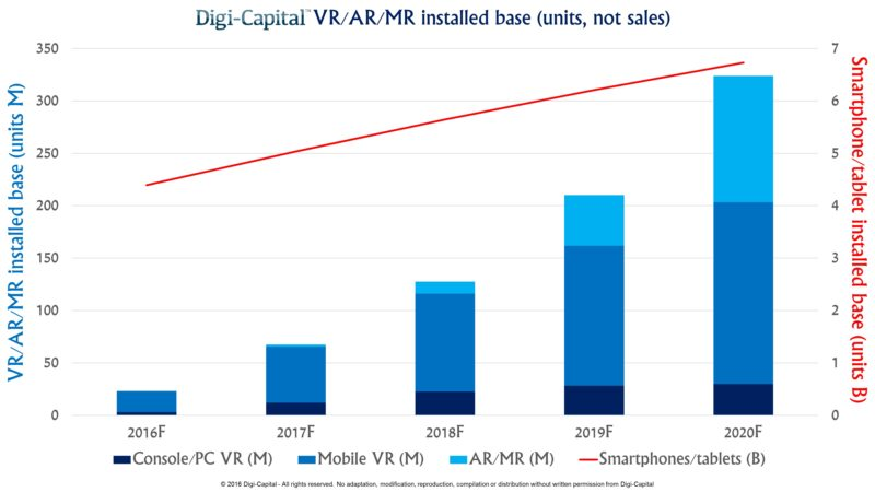Digi-Capital-ARVR-Installed-base-800x450