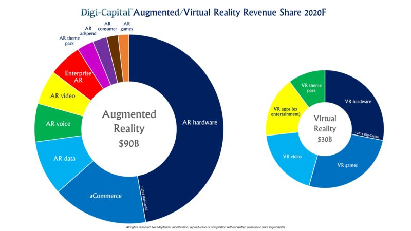 Digi-Capital-ARVR-Sector-Forecast-2020-800x450
