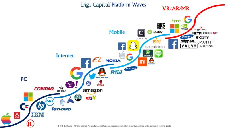 Digi-Capital-Platform-Waves-800x450